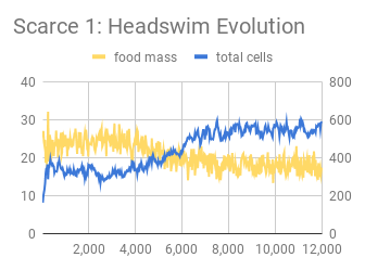Scarce 1_ Headswim Evolution.png