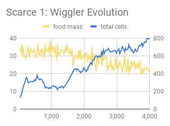 Scarce 1_ Wiggler Evolution.png